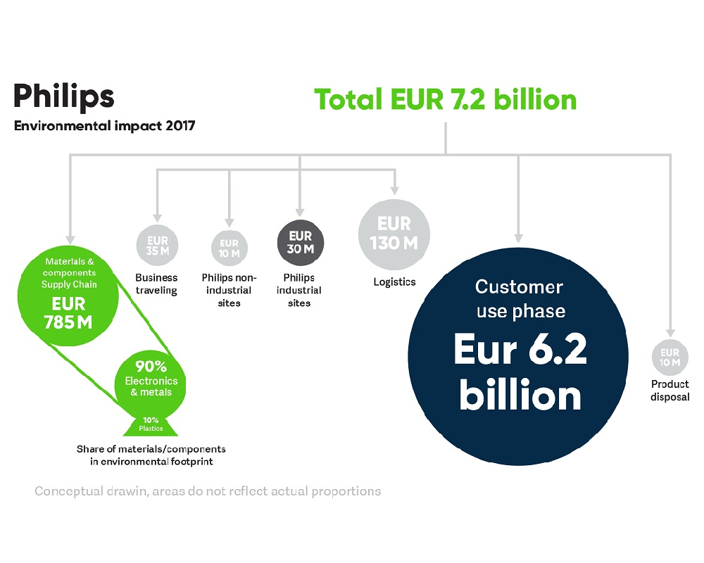 Environmental Profit & Loss by Philips