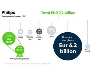 Philips - Environmental Profit and Loss