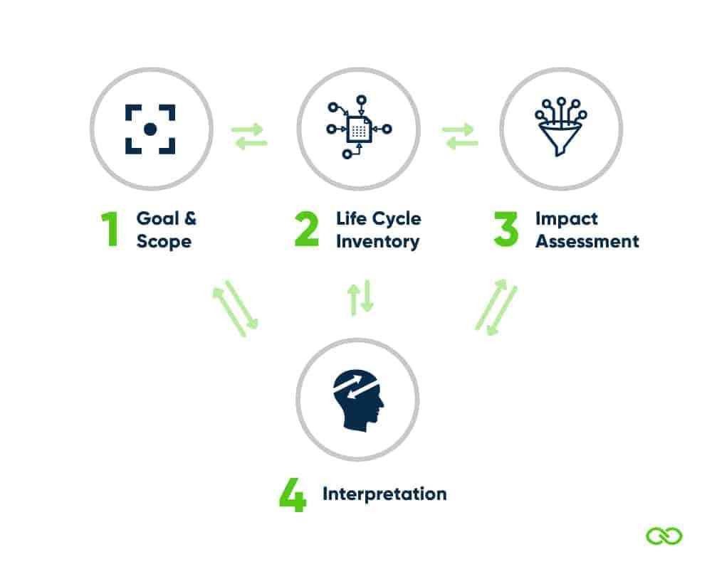 4 fasen van een LCA-alle fasen