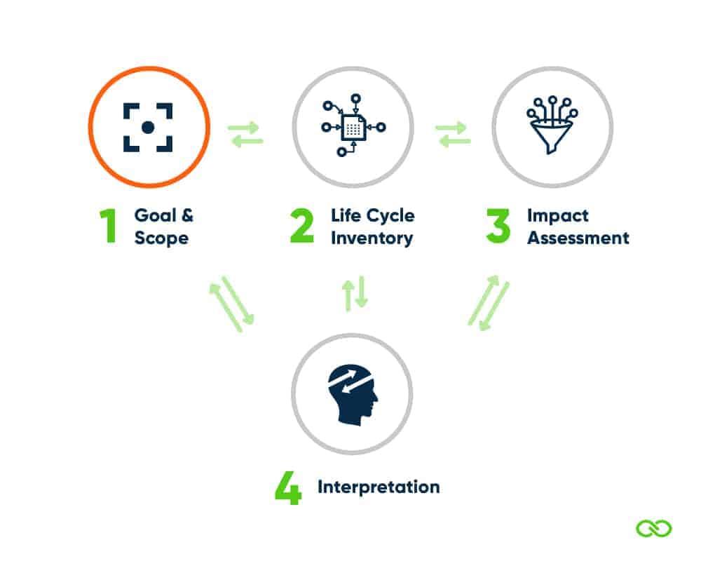 LCA-proces: fase 1-definitie van doel & Scope