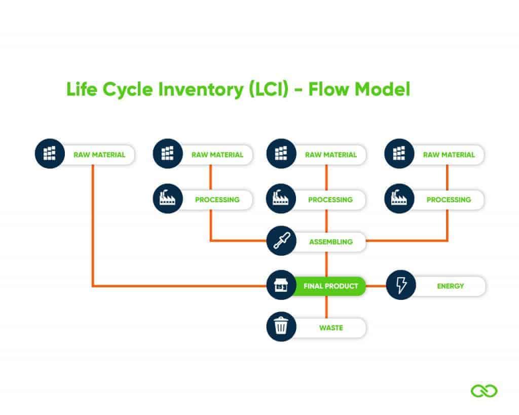 Life Cycle Inventarisatie Flow Model