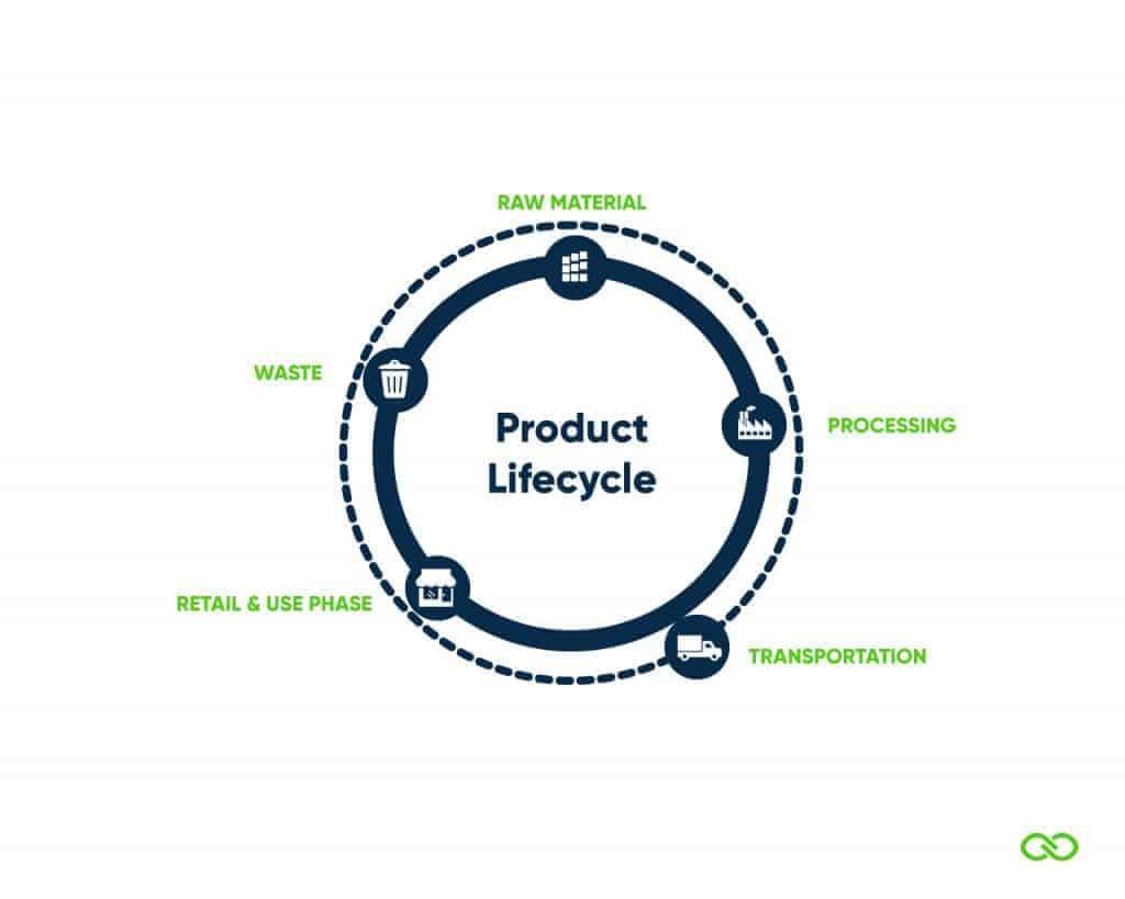 Product levenscyclus stadia