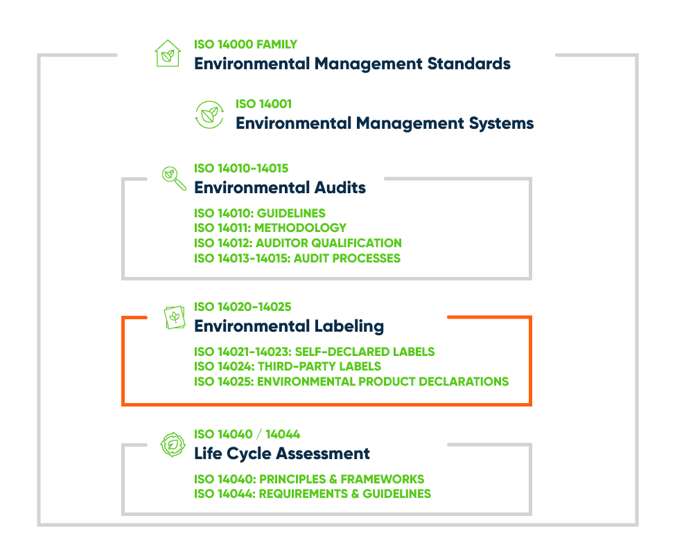 ISO 14000 Family - Labeling