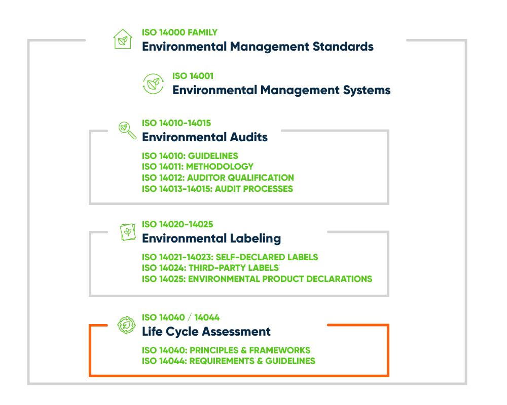 ISO 14000 Family - LCA