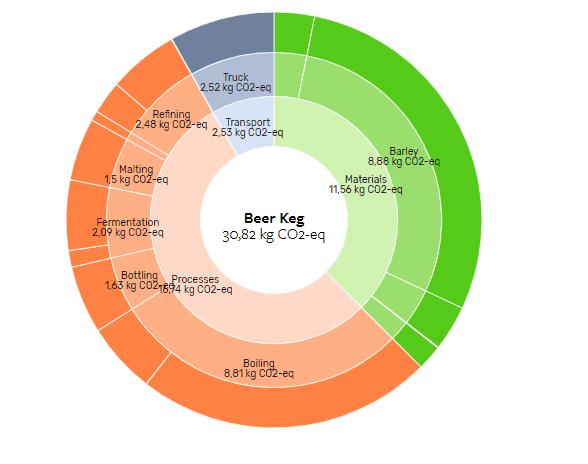 Beer Keg CO2