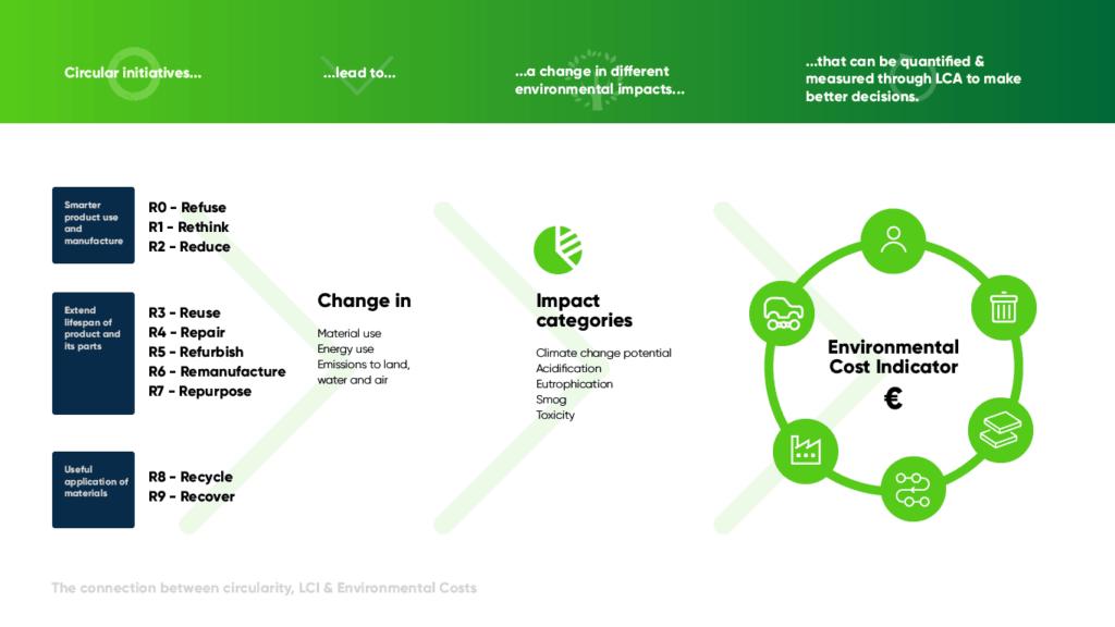 Circularity and ECI Environmental Cost Indicator