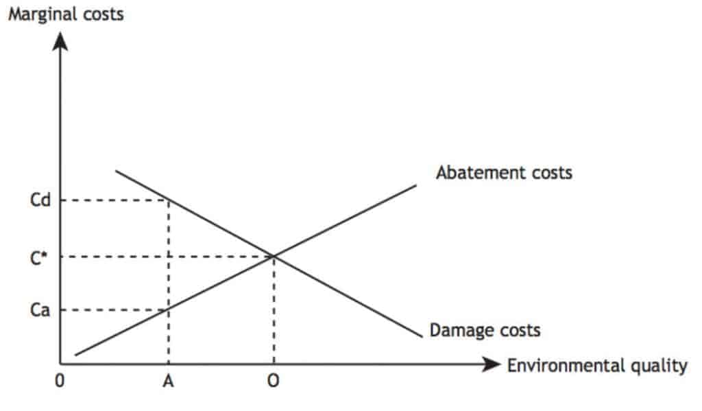 Abatement Costs