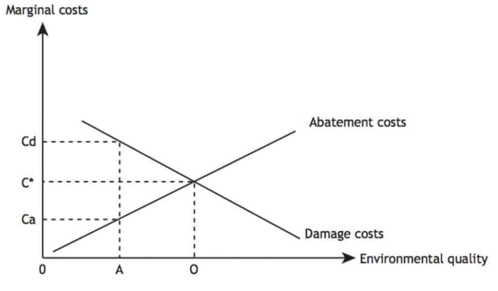 Abatement Costs