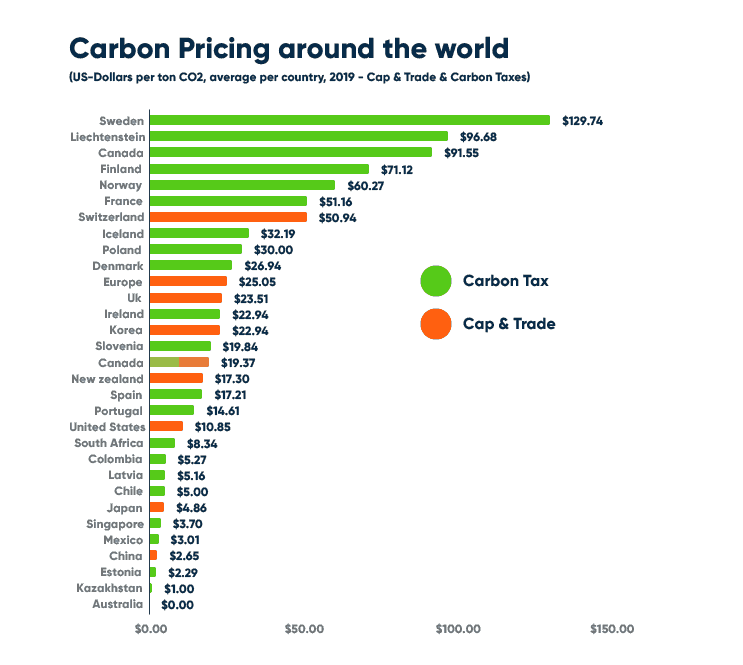 Carbon Tax around the world