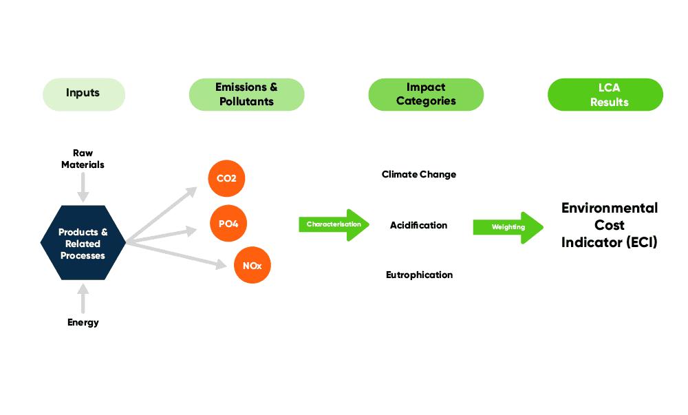Rekenproces milieukosten indicator (MKI)