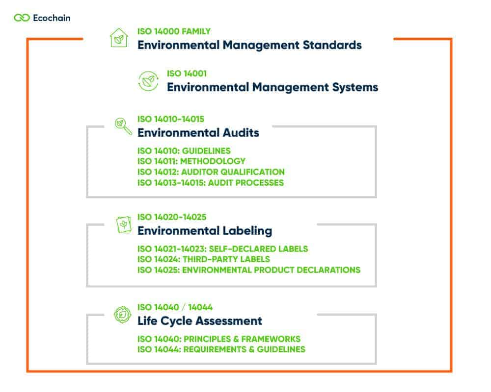 ISO norms for Environmental Management