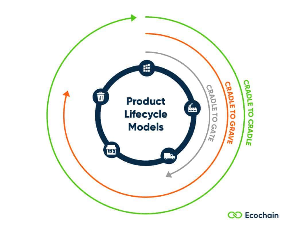 Product Lifecycle Models