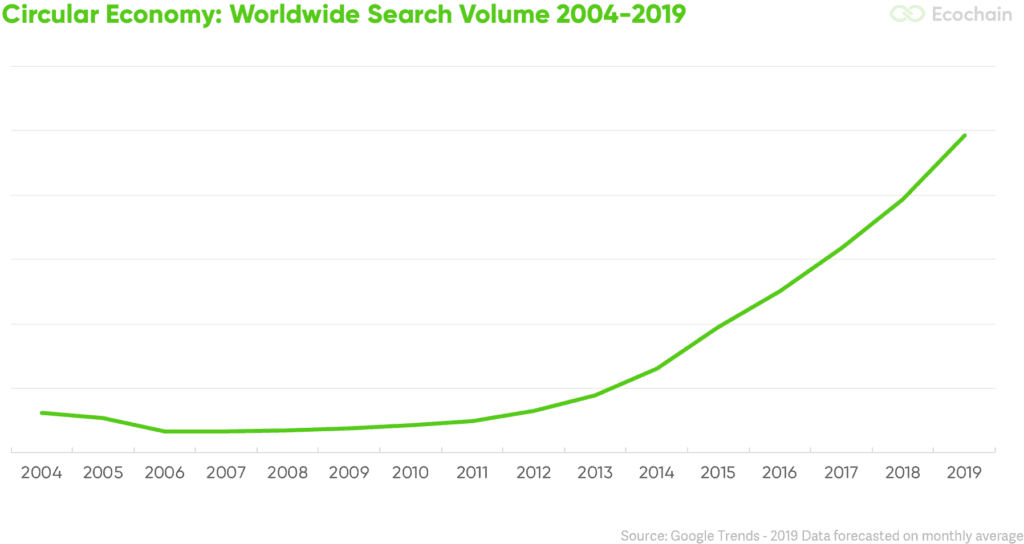 Circular Economy - Google Trends