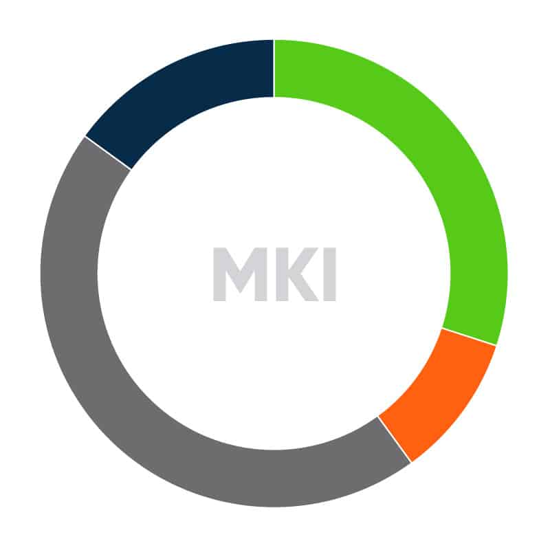 Milieukostenindicator MKI