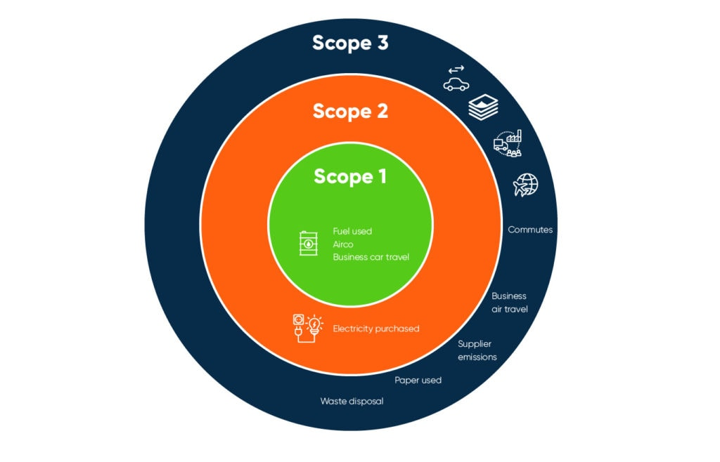 Scope 1, 2 and 3 Direct and Indirect Emissions Infographic