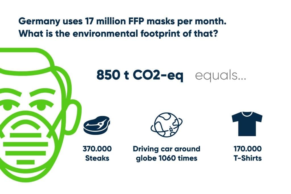 Environmental Footprint of 17 million FFP masks