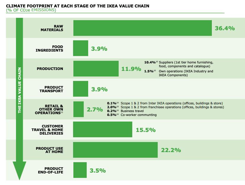 Climate footprint of IKEA value chain (Source: IKEA)