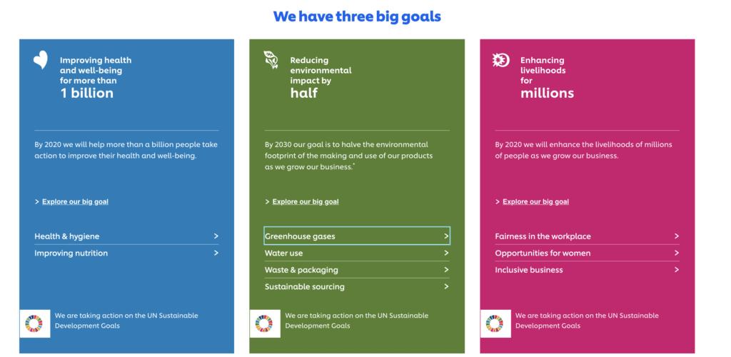 Unilever sustainability strategy