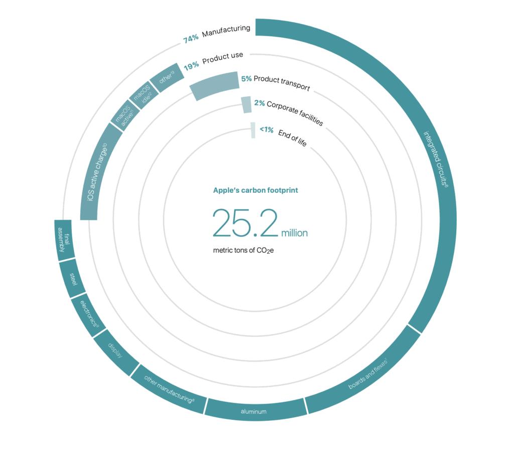Apple's Carbon Footprint