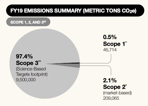 Nikle FY19 Emission Summary