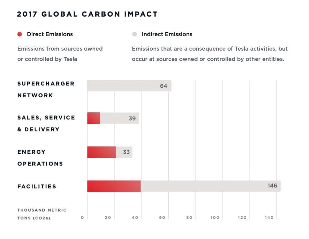 2017 Carbon Impact of Tesla