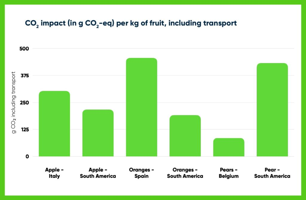 CO₂ footprint of fruits, including transport