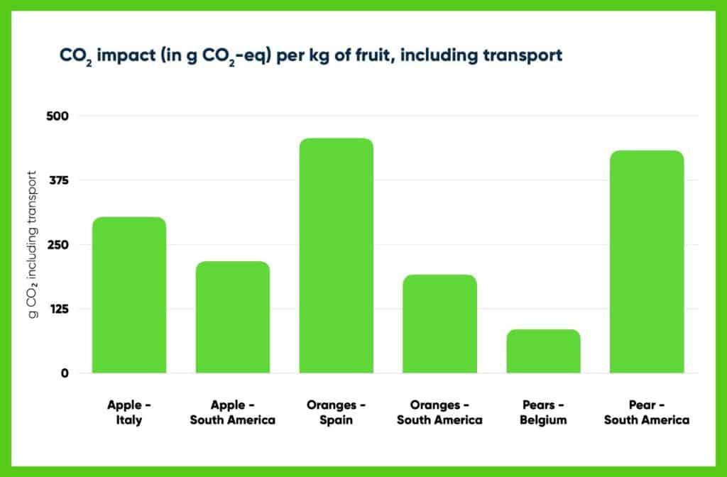 CO₂ footprint of fruits, including transport