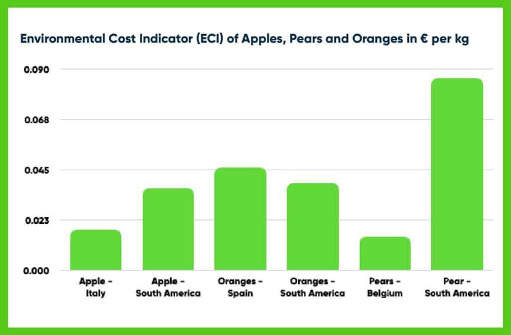 Environmental Cost Indicator of Fruits