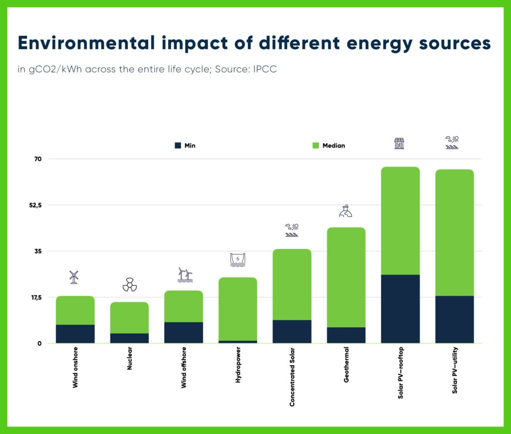 Environmental Impact of Different Energy Sources per kWh