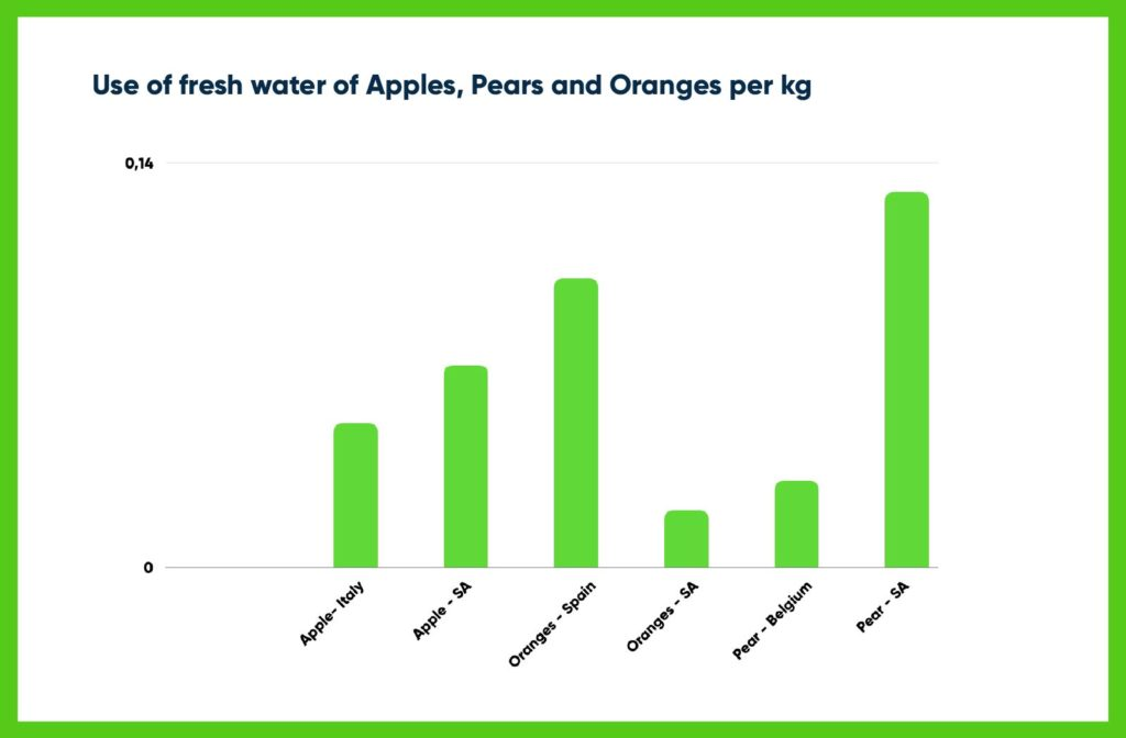 Freshwater Consumption of Fruits