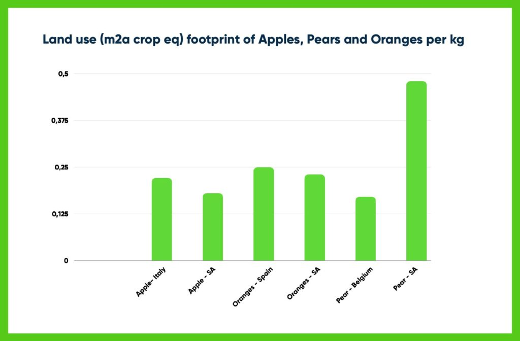 Land Use of Fruits