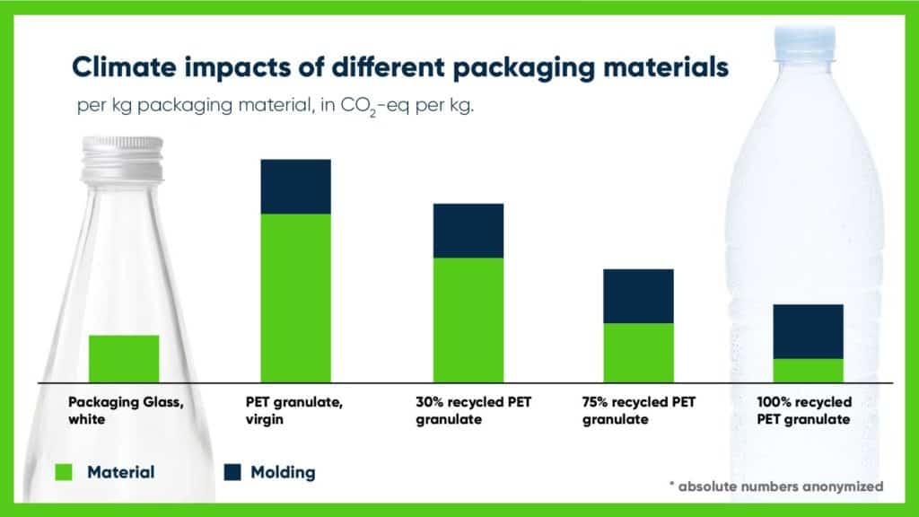 Plastic vs glass packaging comparison