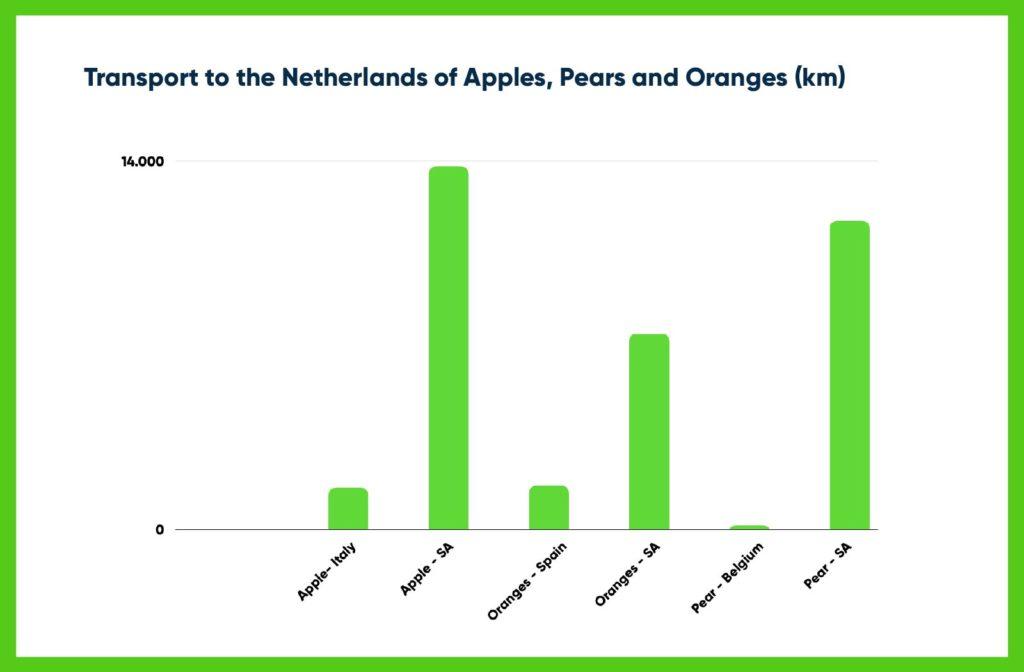 Transport Distances of Fruits