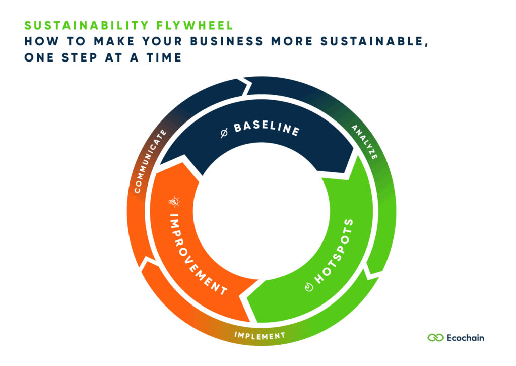 Sustainability Flywheel