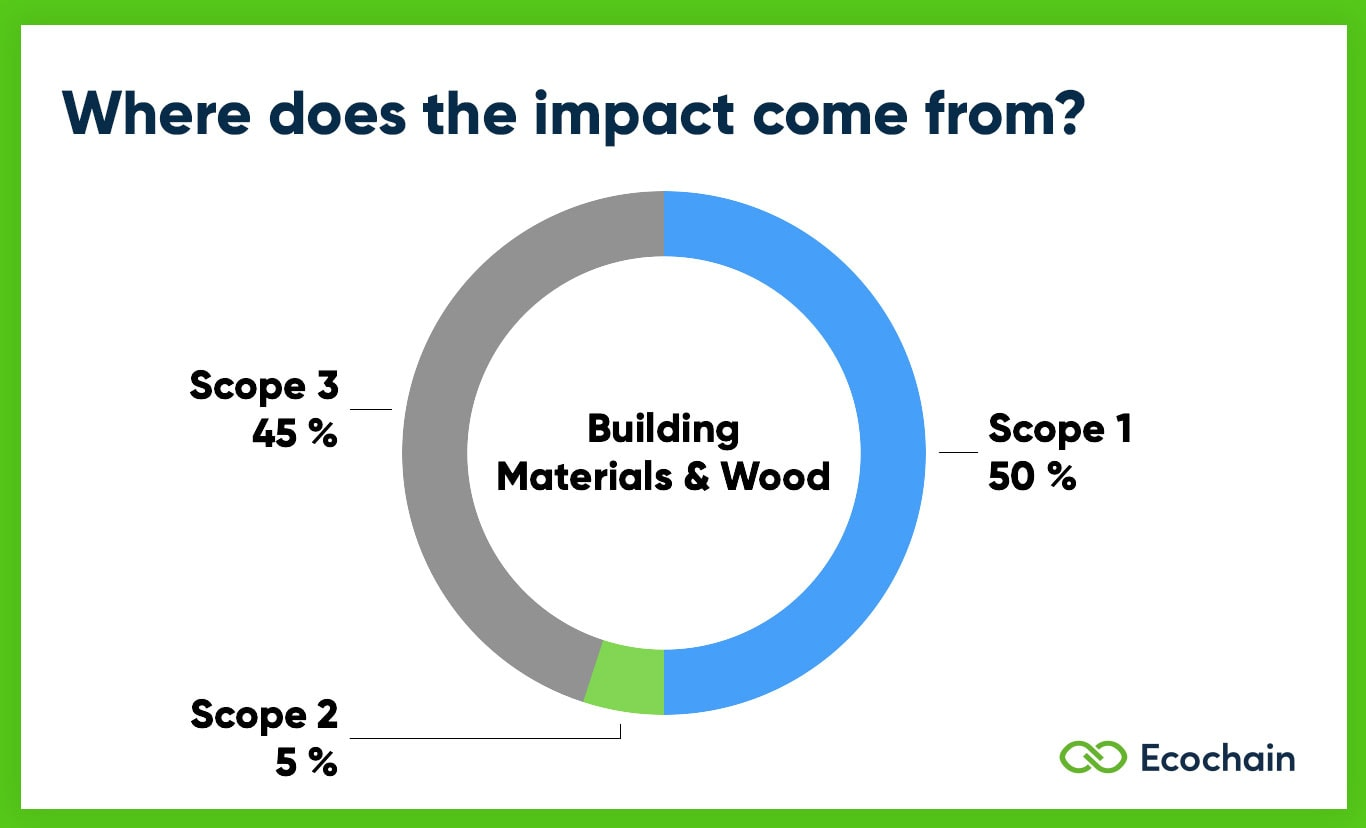 Scope 1 2 3 Emissions of Building Materials