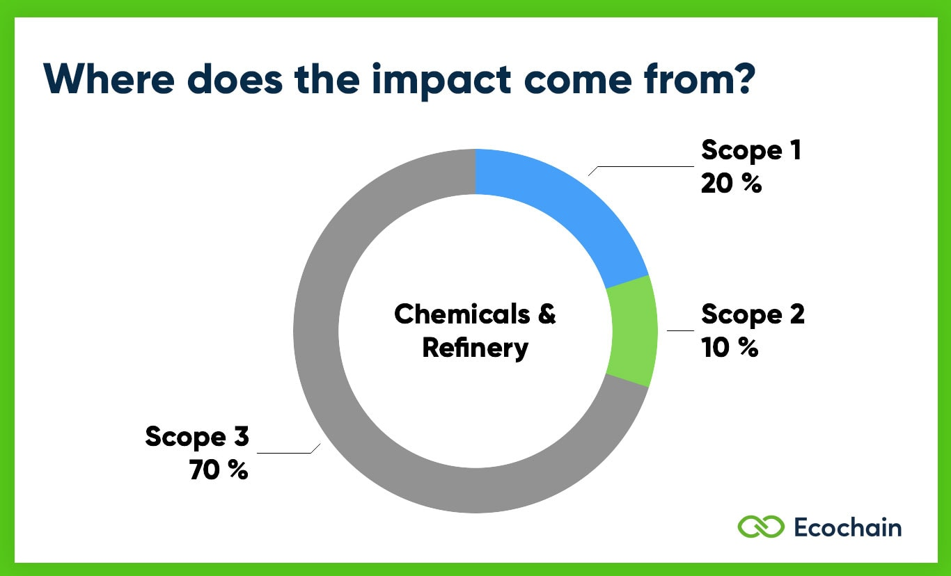 Scope 1 2 3 Emissions of Chemicals