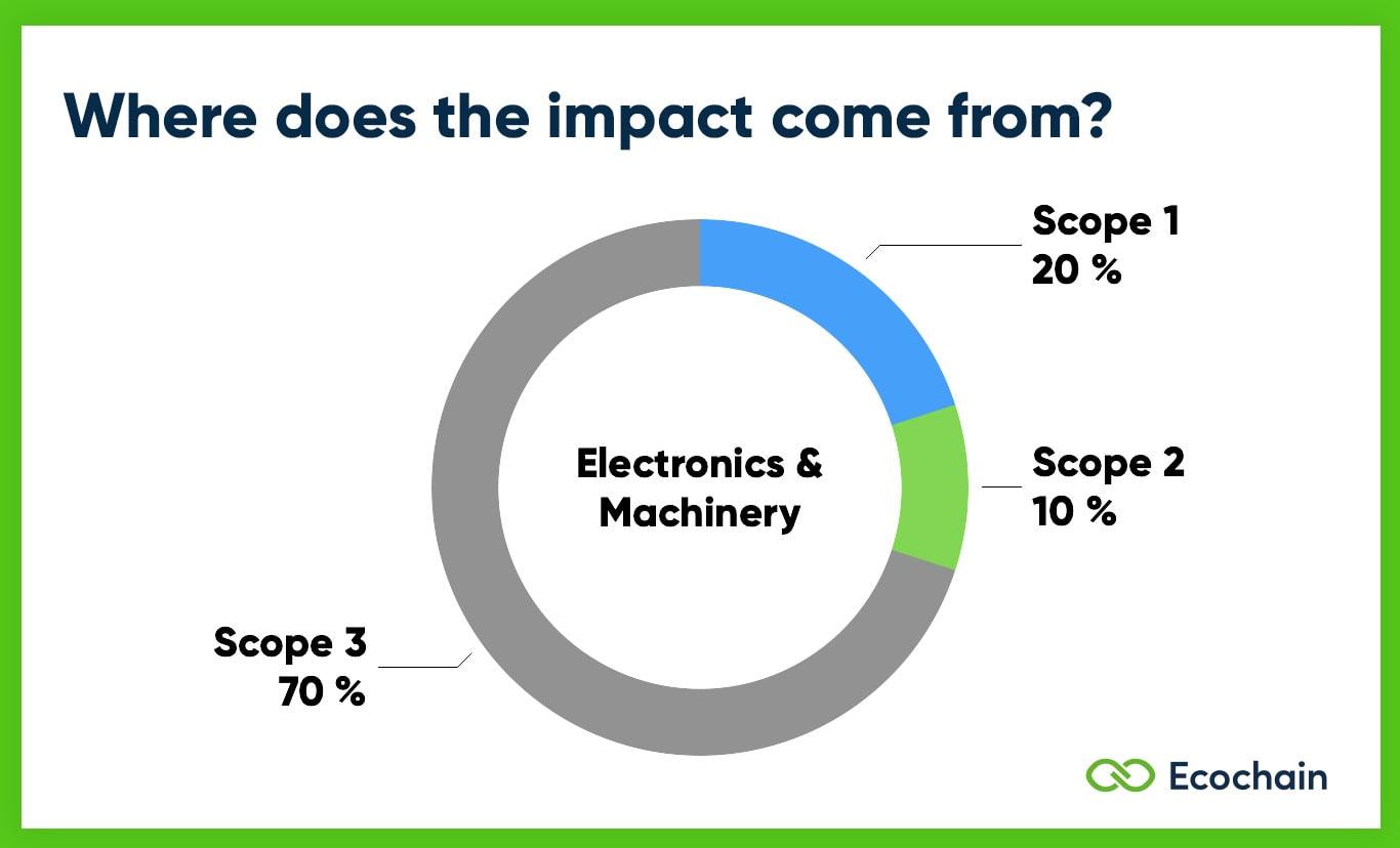 Scope 1 2 3 Emissions of Electronics