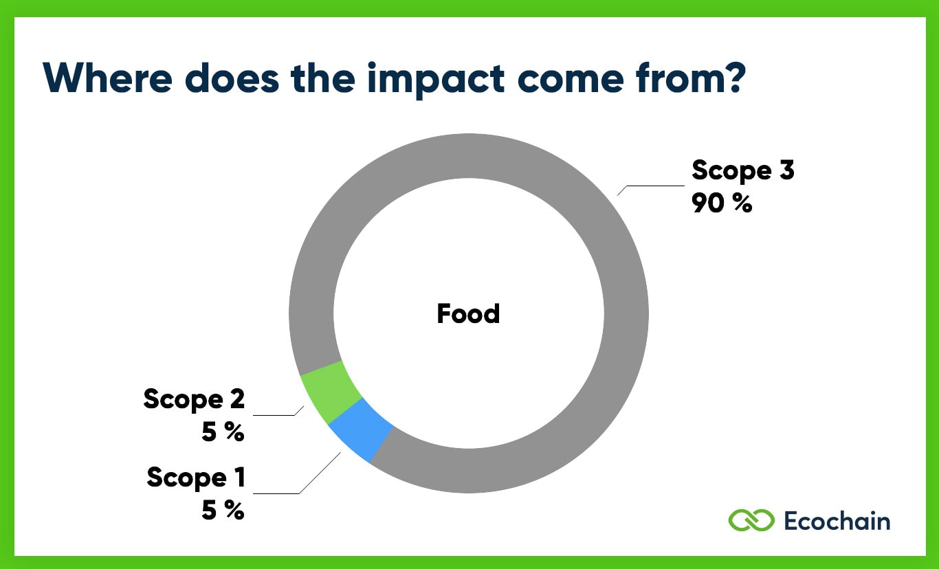 Scope 1 2 3 Emissions of Food
