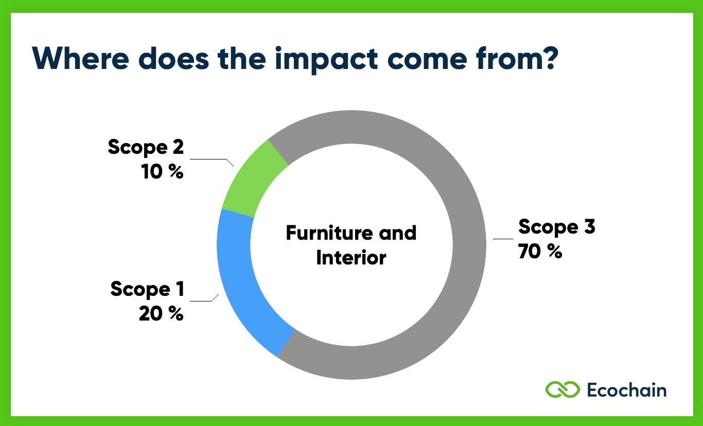Scope 1 2 3 Emissions of Furniture