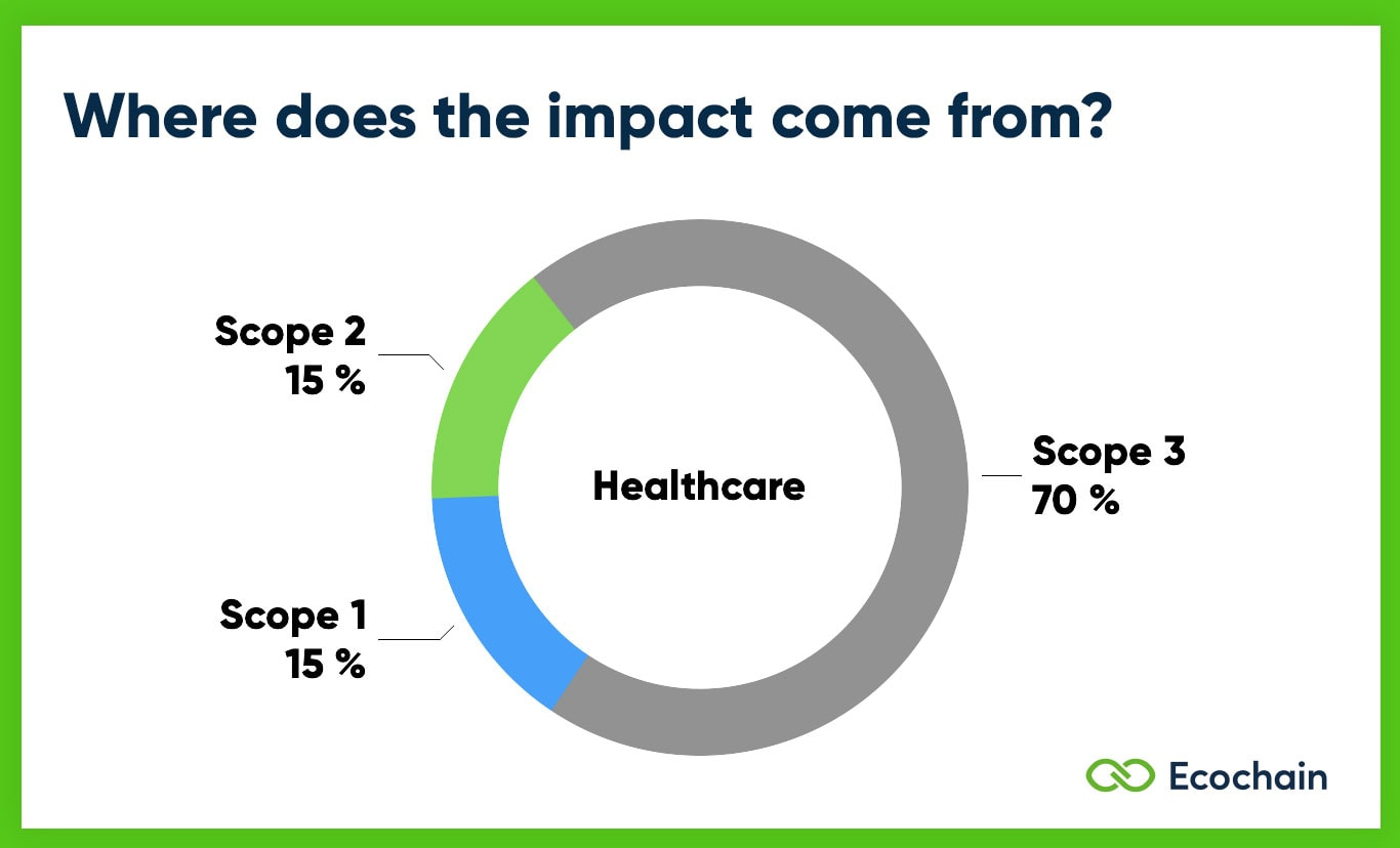 Scope 1 2 3 Emissions of Healthcare