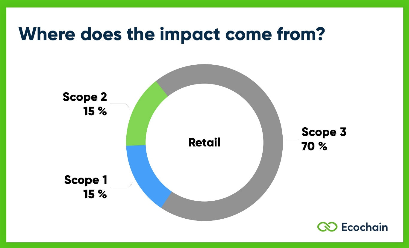 Scope 1 2 3 Emissions of Retail