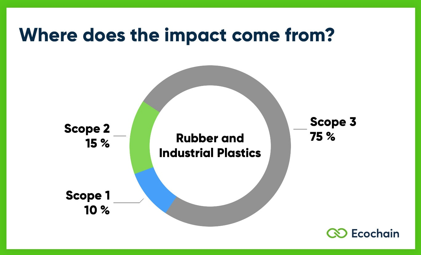 Scope 1 2 3 Emissions of Rubber