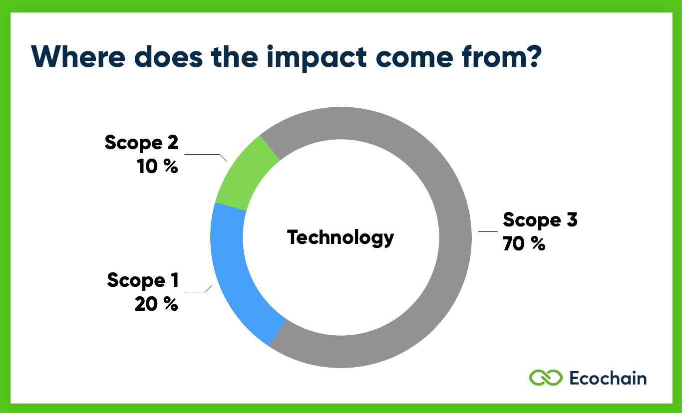 Scope 1 2 3 Emissions of Technology