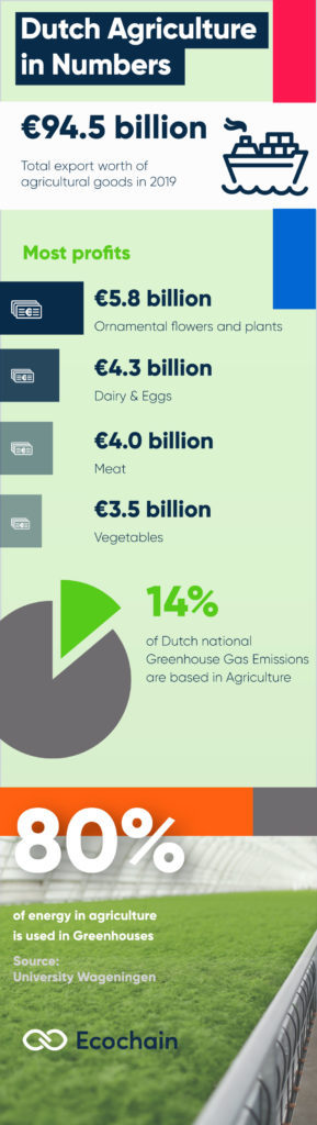 Dutch Agriculture in Numbers - Infographic