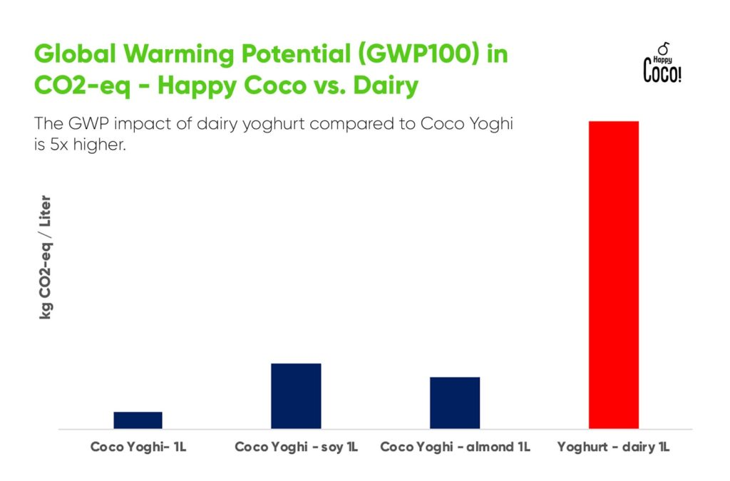 Impact of dairy yogurt compared to Coco Yoghi