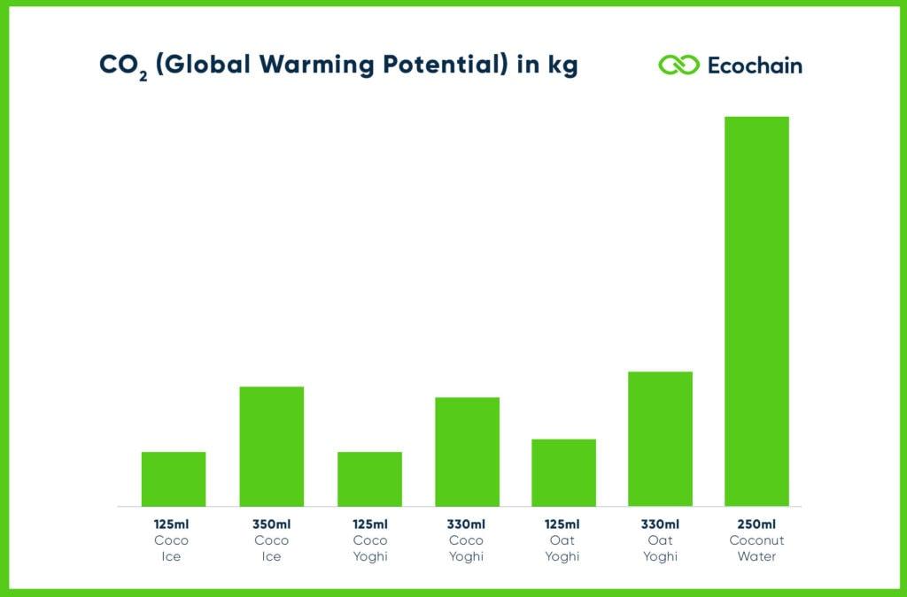 Happy Coco Portfolio compared by CO₂ impact
