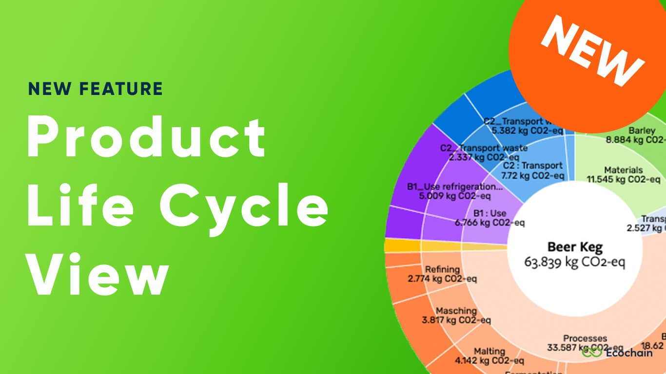 Product Life Cycle View
