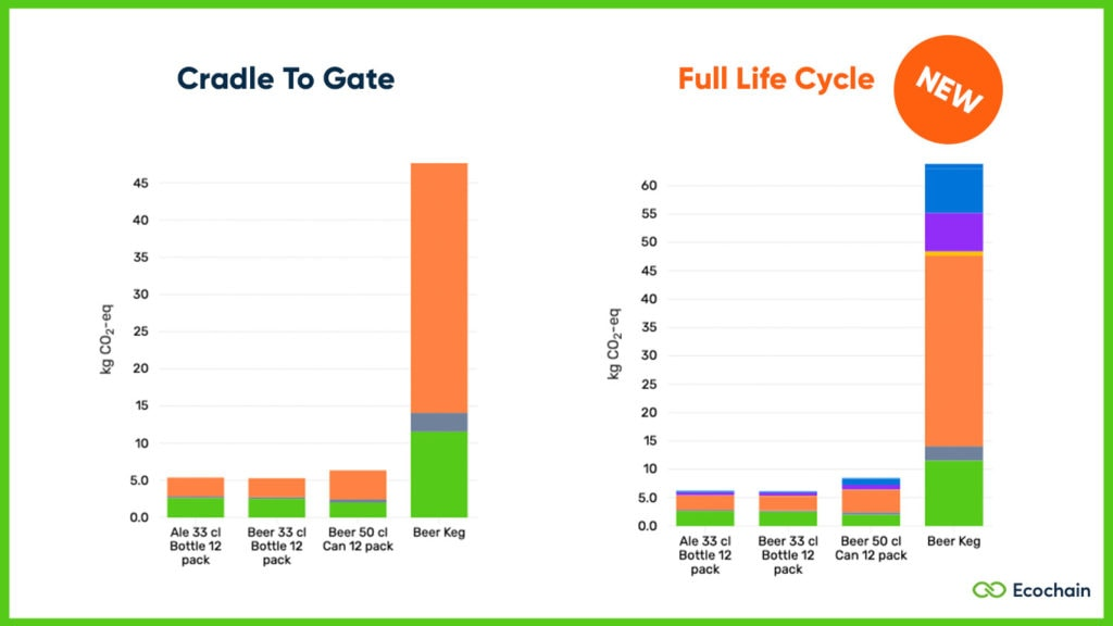 Lifecycle View - Portfolio Comparison