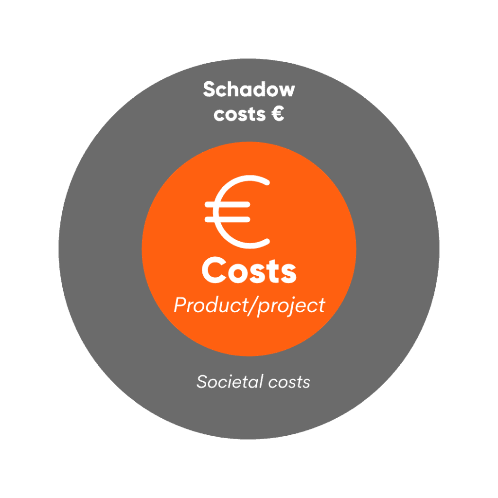 The shadow costs of a project or product are also called the societal costs.