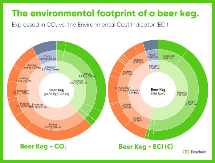 The environmental footprint of a beer keg- expressed in CO₂ and the Environmental Cost indicator (ECI).